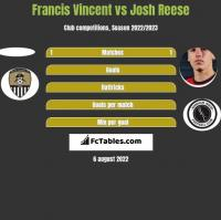 Francis Vincent vs Josh Reese h2h player stats