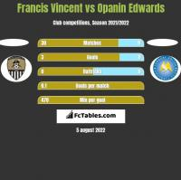 Francis Vincent vs Opanin Edwards h2h player stats