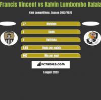 Francis Vincent vs Kalvin Lumbombo Kalala h2h player stats