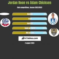 Jordan Boon vs Adam Chicksen h2h player stats