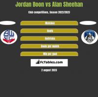 Jordan Boon vs Alan Sheehan h2h player stats