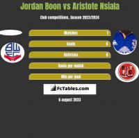 Jordan Boon vs Aristote Nsiala h2h player stats