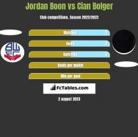 Jordan Boon vs Cian Bolger h2h player stats