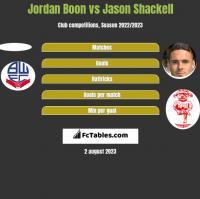 Jordan Boon vs Jason Shackell h2h player stats