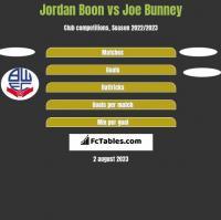 Jordan Boon vs Joe Bunney h2h player stats