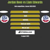 Jordan Boon vs Liam Edwards h2h player stats