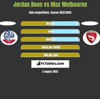 Jordan Boon vs Max Melbourne h2h player stats
