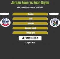 Jordan Boon vs Kean Bryan h2h player stats