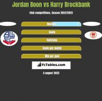 Jordan Boon vs Harry Brockbank h2h player stats