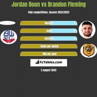 Jordan Boon vs Brandon Fleming h2h player stats