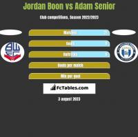 Jordan Boon vs Adam Senior h2h player stats