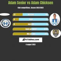 Adam Senior vs Adam Chicksen h2h player stats