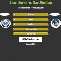 Adam Senior vs Alan Sheehan h2h player stats
