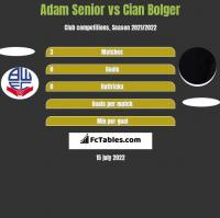 Adam Senior vs Cian Bolger h2h player stats