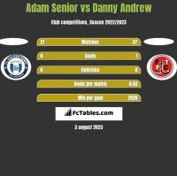 Adam Senior vs Danny Andrew h2h player stats