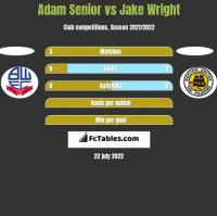 Adam Senior vs Jake Wright h2h player stats