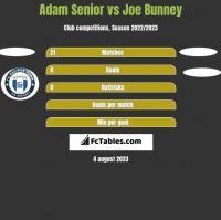 Adam Senior vs Joe Bunney h2h player stats