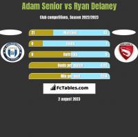 Adam Senior vs Ryan Delaney h2h player stats