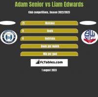 Adam Senior vs Liam Edwards h2h player stats