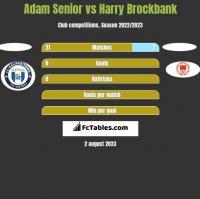 Adam Senior vs Harry Brockbank h2h player stats