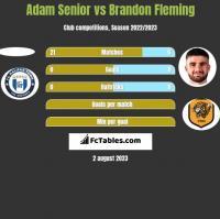 Adam Senior vs Brandon Fleming h2h player stats