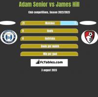 Adam Senior vs James Hill h2h player stats