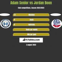 Adam Senior vs Jordan Boon h2h player stats