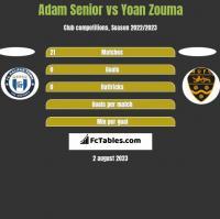 Adam Senior vs Yoan Zouma h2h player stats