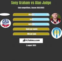 Sony Graham vs Alan Judge h2h player stats