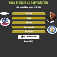 Sony Graham vs Daryl Murphy h2h player stats