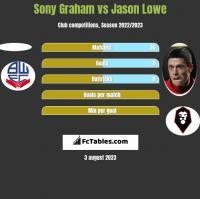 Sony Graham vs Jason Lowe h2h player stats