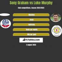 Sony Graham vs Luke Murphy h2h player stats
