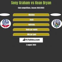 Sony Graham vs Kean Bryan h2h player stats