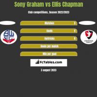 Sony Graham vs Ellis Chapman h2h player stats