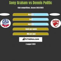 Sony Graham vs Dennis Politic h2h player stats