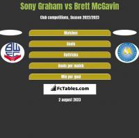 Sony Graham vs Brett McGavin h2h player stats