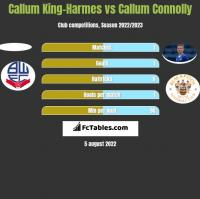 Callum King-Harmes vs Callum Connolly h2h player stats