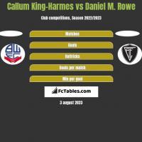 Callum King-Harmes vs Daniel M. Rowe h2h player stats