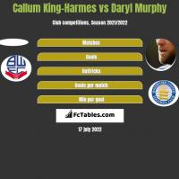 Callum King-Harmes vs Daryl Murphy h2h player stats