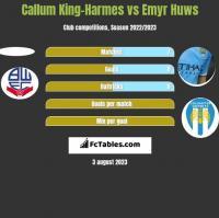 Callum King-Harmes vs Emyr Huws h2h player stats