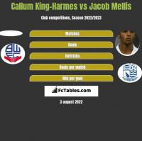 Callum King-Harmes vs Jacob Mellis h2h player stats