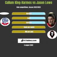 Callum King-Harmes vs Jason Lowe h2h player stats