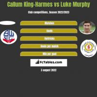 Callum King-Harmes vs Luke Murphy h2h player stats