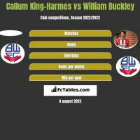 Callum King-Harmes vs William Buckley h2h player stats