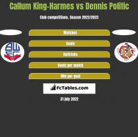 Callum King-Harmes vs Dennis Politic h2h player stats