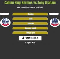 Callum King-Harmes vs Sony Graham h2h player stats