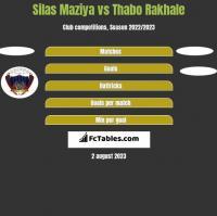 Silas Maziya vs Thabo Rakhale h2h player stats
