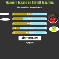 Waseem Isaacs vs Kermit Erasmus h2h player stats