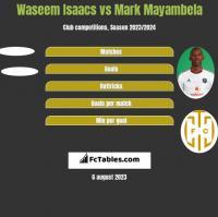 Waseem Isaacs vs Mark Mayambela h2h player stats