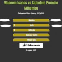 Waseem Isaacs vs Siphelele Promise Mthembu h2h player stats